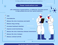 Medication Assisted Treatment (MAT) Infographic