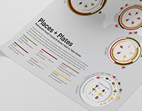 Places + Plates