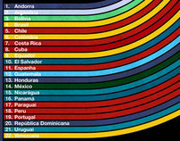 Ibero-American Education Conference