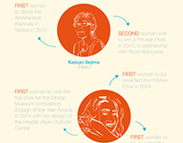 Infographics on women in the architecture industry