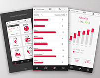 Marketing KPI dashboard - Mobile app