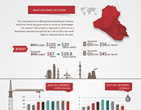 Infographic for Iraq Book 2015 www.theoilandgasyear.com