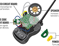 The Parts of a Walkie Talkie: Frontal View