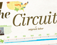 Migrant Labor Informational Seasonal Calendar