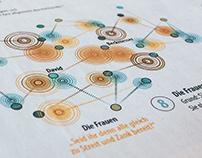 datavisualization FAZ Bayreuther Festspiele