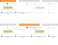 Microsoft Certification Flow Chart for VA catalog