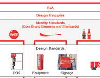 Global Brand Identity Standards & Governance Coca-Cola