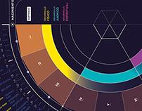 Hacedores de mundo. Infografía
