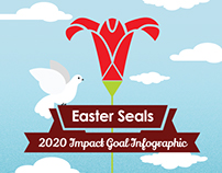 Easter Seals 2020 Impact Goal Infographic