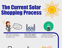 The Current Solar Shopping Process