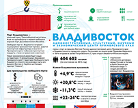 Business card of Vladivostok in the context of the EEF