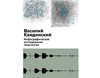Infographic research about creativity of Wassily Kandin