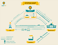 SKIP-IT | Service Design