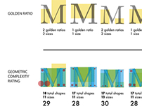 Morphological Study of the Letter M