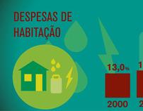 """Infografia """"As Despesas dos Portugueses"""""""