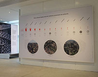 Exhibition - City & sustainability