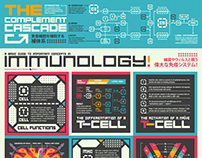 Immunology pop art