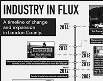 Industry in Flux.