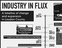 Industry in Flux.