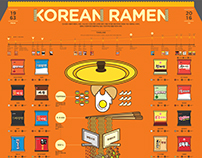 1609 Korean Ramen Infographic Poster