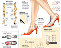 High-Heel Hazards infographic