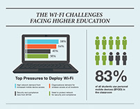 An Education in Modern Wi-Fi   Infographic