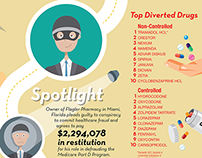 Medicare Fraud Infographic