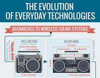 Infographic. The evolution of everyday technologies