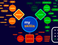 "Mindmap ""My Skills"""