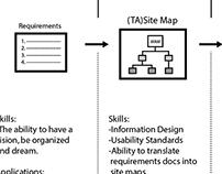 MedImpact Waterfall UX Process Flow Diagrams