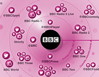 BBC - Social Media Infographic