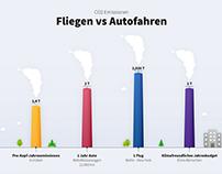 Illustration - Fliegen vs Autofahren