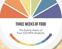 Data Visualization - Three week of food