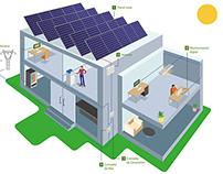 Digital Illustrations for Iberdrola Smart Solar