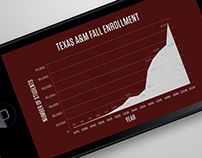 Texas A&M Data Visualization