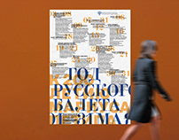Posters The year of the Russian ballet