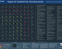 Table of Disruptive Technology