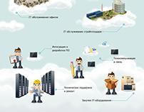 Плакат для IT-компании