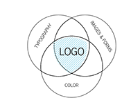 Logo & Typography Research