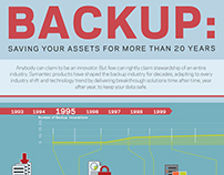 Backup: Saving Your Assets for More Than 20 Years
