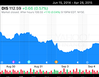 Yahoo Finance mobile interactive charts