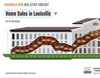 Louisville 2018 Real Estate Forecast