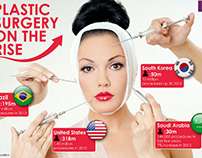 Plastic surgery cost around the world