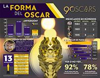 La forma del Oscar (Infografía)