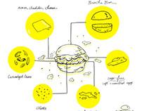 Eggslut - Illustrations for Social