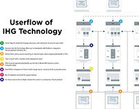 User Workflow of Redesigned Website