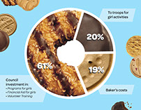 Girl Scouts MA - Where the Dough Goes Infographics '15