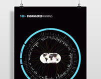 100+ Endangered Animals