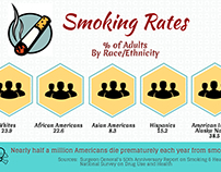 Smoking Awareness Infographic. Public Health.