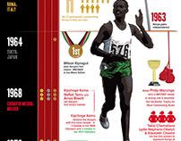 Kenya at the Olympics